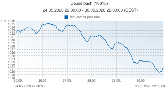 Deuselbach, Germany (10615): reduced air pressure: 24.05.2020 22:00:00 - 30.05.2020 22:00:00 (CEST)