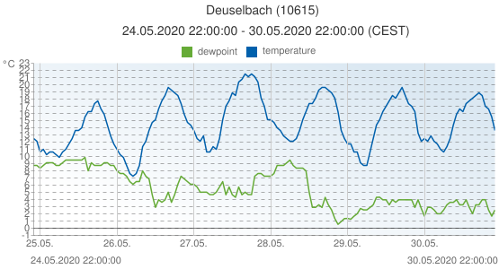 Deuselbach, Germany (10615): temperature & dewpoint: 24.05.2020 22:00:00 - 30.05.2020 22:00:00 (CEST)