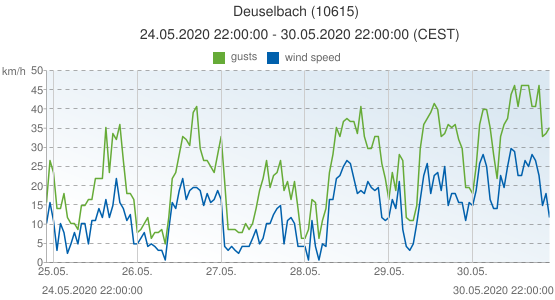 Deuselbach, Germany (10615): wind speed & gusts: 24.05.2020 22:00:00 - 30.05.2020 22:00:00 (CEST)