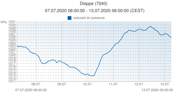 Dieppe, France (7040): reduced air pressure: 07.07.2020 06:00:00 - 13.07.2020 06:00:00 (CEST)
