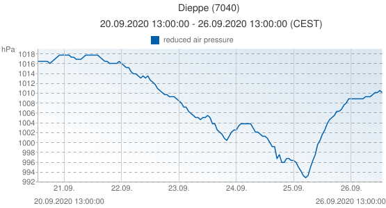 Dieppe, France (7040): reduced air pressure: 20.09.2020 13:00:00 - 26.09.2020 13:00:00 (CEST)