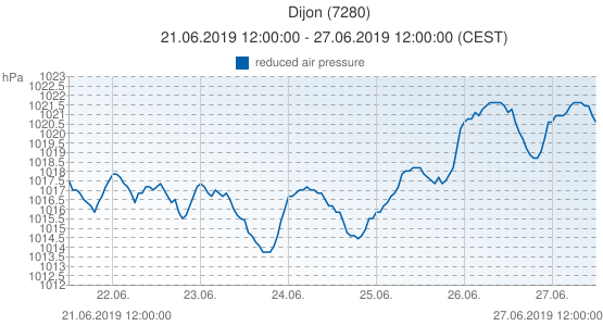Dijon, France (7280): reduced air pressure: 21.06.2019 12:00:00 - 27.06.2019 12:00:00 (CEST)