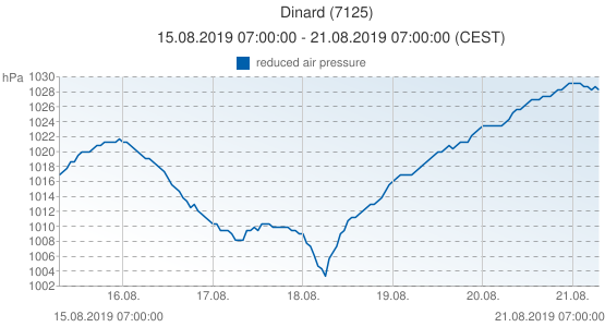 Dinard, France (7125): reduced air pressure: 15.08.2019 07:00:00 - 21.08.2019 07:00:00 (CEST)
