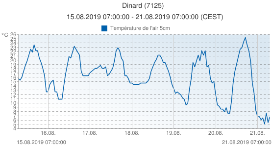 Dinard, France (7125): Température de l'air 5cm: 15.08.2019 07:00:00 - 21.08.2019 07:00:00 (CEST)