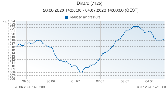 Dinard, France (7125): reduced air pressure: 28.06.2020 14:00:00 - 04.07.2020 14:00:00 (CEST)