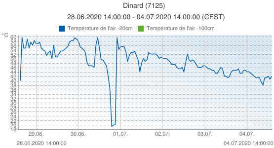 Dinard, France (7125): Température de l'air -20cm: 28.06.2020 14:00:00 - 04.07.2020 14:00:00 (CEST)