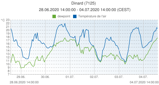 Dinard, France (7125): Température de l'air & dewpoint: 28.06.2020 14:00:00 - 04.07.2020 14:00:00 (CEST)