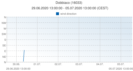 Dobbiaco, Italy (16033): wind direction: 29.06.2020 13:00:00 - 05.07.2020 13:00:00 (CEST)
