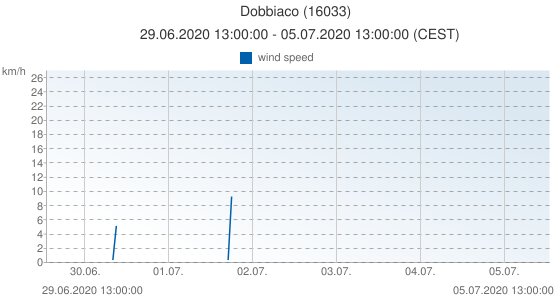 Dobbiaco, Italy (16033): wind speed: 29.06.2020 13:00:00 - 05.07.2020 13:00:00 (CEST)