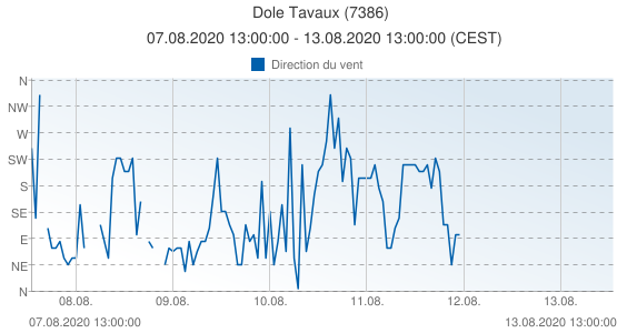 Dole Tavaux, France (7386): Direction du vent: 07.08.2020 13:00:00 - 13.08.2020 13:00:00 (CEST)