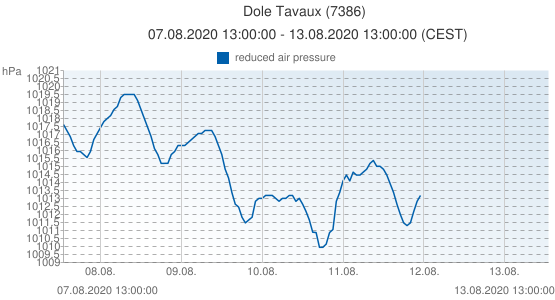 Dole Tavaux, France (7386): reduced air pressure: 07.08.2020 13:00:00 - 13.08.2020 13:00:00 (CEST)