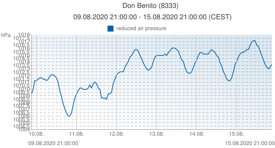 Don Benito, Spain (8333): reduced air pressure: 09.08.2020 21:00:00 - 15.08.2020 21:00:00 (CEST)