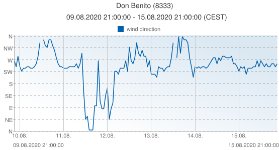 Don Benito, Spain (8333): wind direction: 09.08.2020 21:00:00 - 15.08.2020 21:00:00 (CEST)