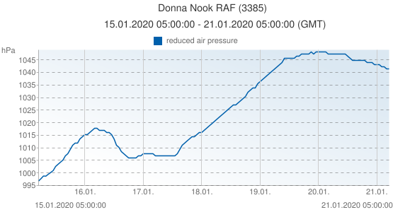 Donna Nook RAF, United Kingdom (3385): reduced air pressure: 15.01.2020 05:00:00 - 21.01.2020 05:00:00 (GMT)