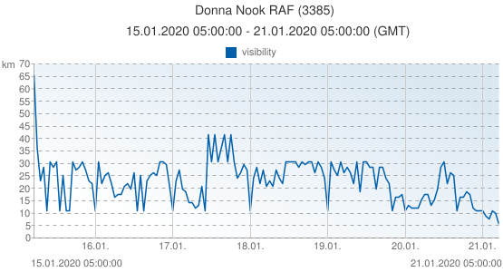 Donna Nook RAF, United Kingdom (3385): visibility: 15.01.2020 05:00:00 - 21.01.2020 05:00:00 (GMT)