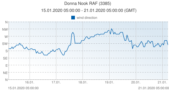 Donna Nook RAF, United Kingdom (3385): wind direction: 15.01.2020 05:00:00 - 21.01.2020 05:00:00 (GMT)