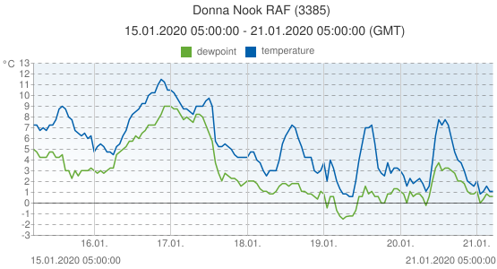 Donna Nook RAF, United Kingdom (3385): temperature & dewpoint: 15.01.2020 05:00:00 - 21.01.2020 05:00:00 (GMT)