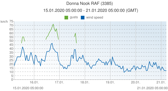 Donna Nook RAF, United Kingdom (3385): wind speed & gusts: 15.01.2020 05:00:00 - 21.01.2020 05:00:00 (GMT)