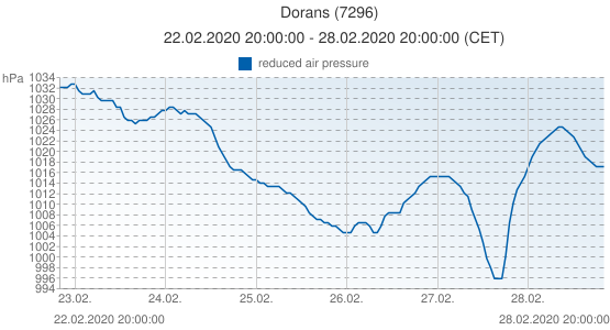Dorans, France (7296): reduced air pressure: 22.02.2020 20:00:00 - 28.02.2020 20:00:00 (CET)