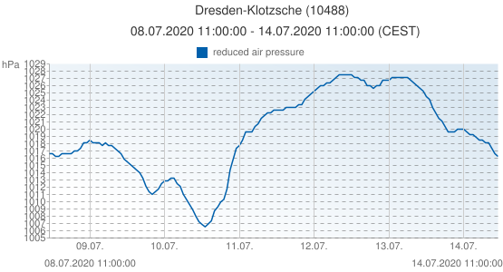 Dresden-Klotzsche, Germany (10488): reduced air pressure: 08.07.2020 11:00:00 - 14.07.2020 11:00:00 (CEST)