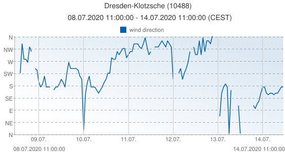 Dresden-Klotzsche, Germany (10488): wind direction: 08.07.2020 11:00:00 - 14.07.2020 11:00:00 (CEST)