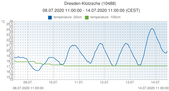 Dresden-Klotzsche, Germany (10488): temperature -20cm & temperature -100cm: 08.07.2020 11:00:00 - 14.07.2020 11:00:00 (CEST)