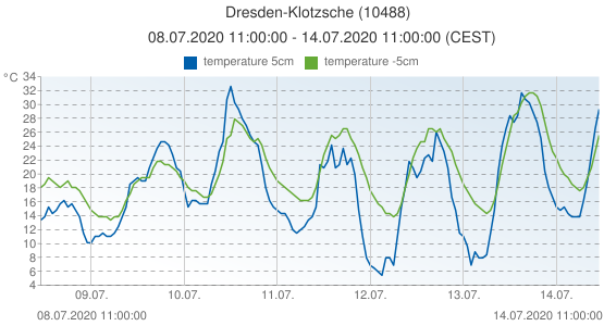 Dresden-Klotzsche, Germany (10488): temperature 5cm & temperature -5cm: 08.07.2020 11:00:00 - 14.07.2020 11:00:00 (CEST)