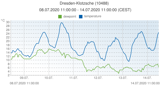 Dresden-Klotzsche, Germany (10488): temperature & dewpoint: 08.07.2020 11:00:00 - 14.07.2020 11:00:00 (CEST)