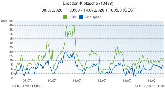 Dresden-Klotzsche, Germany (10488): wind speed & gusts: 08.07.2020 11:00:00 - 14.07.2020 11:00:00 (CEST)