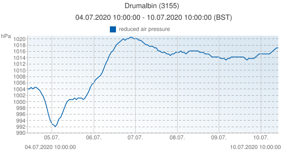 Drumalbin, United Kingdom (3155): reduced air pressure: 04.07.2020 10:00:00 - 10.07.2020 10:00:00 (BST)