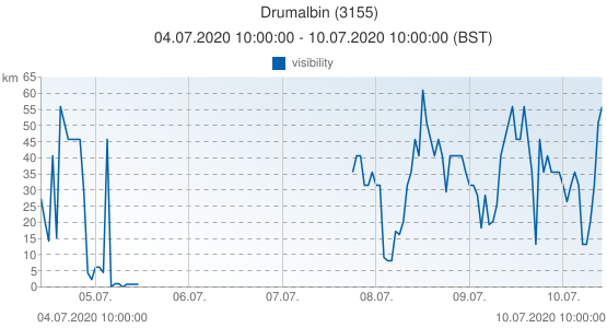 Drumalbin, United Kingdom (3155): visibility: 04.07.2020 10:00:00 - 10.07.2020 10:00:00 (BST)