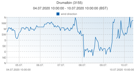 Drumalbin, United Kingdom (3155): wind direction: 04.07.2020 10:00:00 - 10.07.2020 10:00:00 (BST)