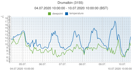 Drumalbin, United Kingdom (3155): temperature & dewpoint: 04.07.2020 10:00:00 - 10.07.2020 10:00:00 (BST)