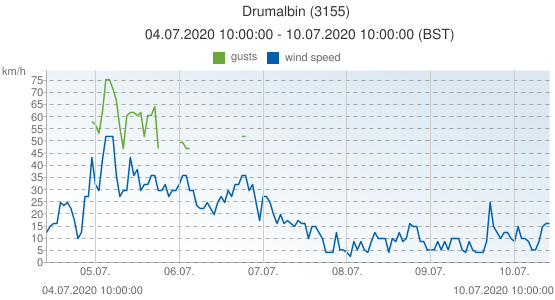 Drumalbin, United Kingdom (3155): wind speed & gusts: 04.07.2020 10:00:00 - 10.07.2020 10:00:00 (BST)