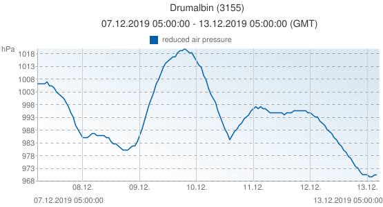 Drumalbin, United Kingdom (3155): reduced air pressure: 07.12.2019 05:00:00 - 13.12.2019 05:00:00 (GMT)