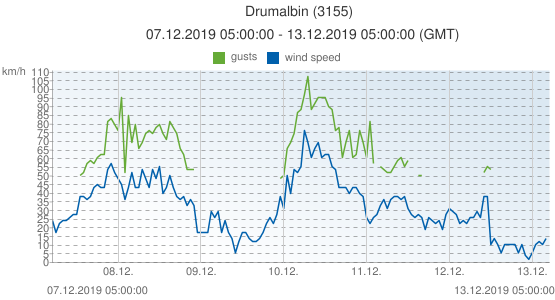 Drumalbin, United Kingdom (3155): wind speed & gusts: 07.12.2019 05:00:00 - 13.12.2019 05:00:00 (GMT)