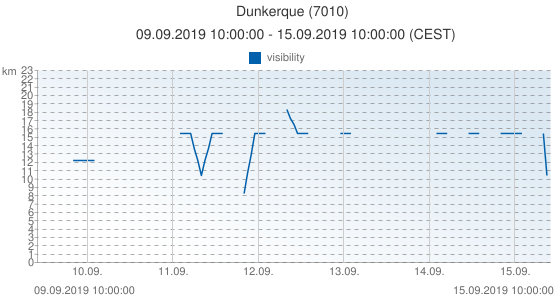 Dunkerque, France (7010): visibility: 09.09.2019 10:00:00 - 15.09.2019 10:00:00 (CEST)