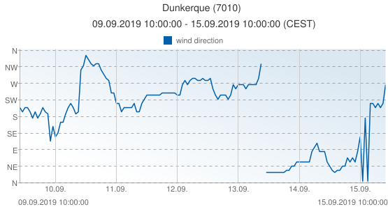 Dunkerque, France (7010): wind direction: 09.09.2019 10:00:00 - 15.09.2019 10:00:00 (CEST)