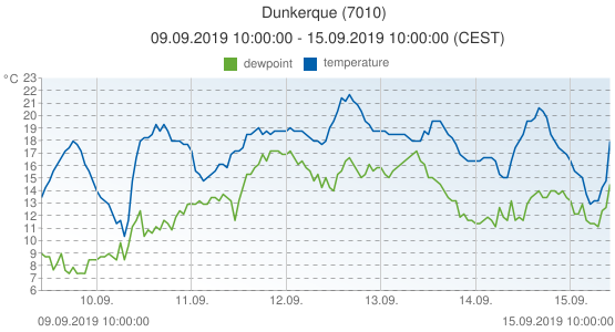 Dunkerque, France (7010): temperature & dewpoint: 09.09.2019 10:00:00 - 15.09.2019 10:00:00 (CEST)
