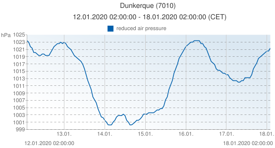 Dunkerque, France (7010): reduced air pressure: 12.01.2020 02:00:00 - 18.01.2020 02:00:00 (CET)