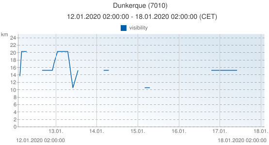 Dunkerque, France (7010): visibility: 12.01.2020 02:00:00 - 18.01.2020 02:00:00 (CET)
