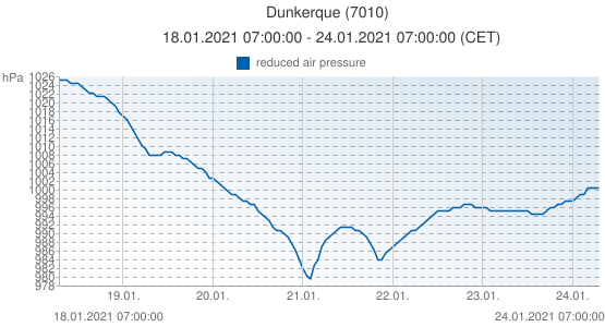 Dunkerque, France (7010): reduced air pressure: 18.01.2021 07:00:00 - 24.01.2021 07:00:00 (CET)
