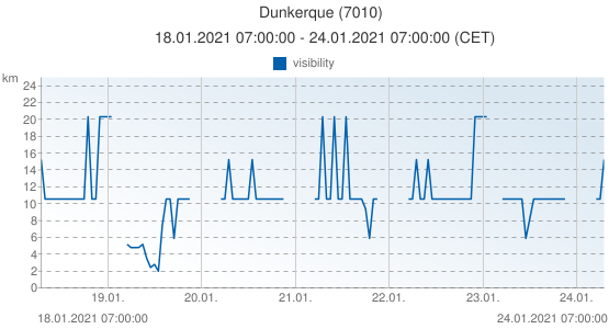 Dunkerque, France (7010): visibility: 18.01.2021 07:00:00 - 24.01.2021 07:00:00 (CET)