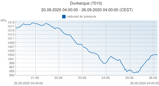 Dunkerque, France (7010): reduced air pressure: 20.09.2020 04:00:00 - 26.09.2020 04:00:00 (CEST)