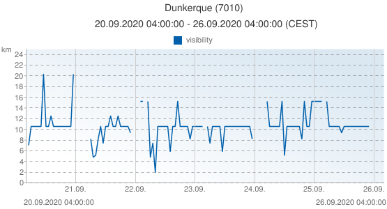 Dunkerque, France (7010): visibility: 20.09.2020 04:00:00 - 26.09.2020 04:00:00 (CEST)