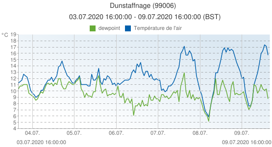 Dunstaffnage, Grande-Bretagne (99006): Température de l'air & dewpoint: 03.07.2020 16:00:00 - 09.07.2020 16:00:00 (BST)