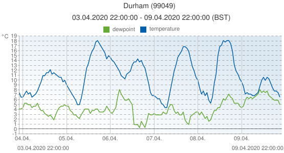 Durham, United Kingdom (99049): temperature & dewpoint: 03.04.2020 22:00:00 - 09.04.2020 22:00:00 (BST)