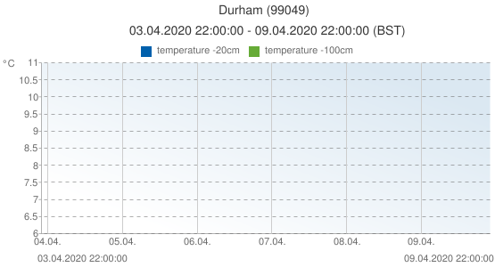 Durham, United Kingdom (99049): temperature -20cm & temperature -100cm: 03.04.2020 22:00:00 - 09.04.2020 22:00:00 (BST)