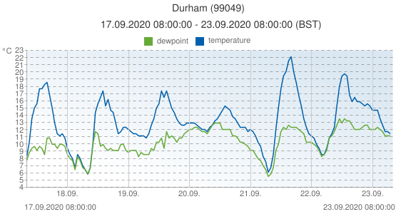 Durham, United Kingdom (99049): temperature & dewpoint: 17.09.2020 08:00:00 - 23.09.2020 08:00:00 (BST)