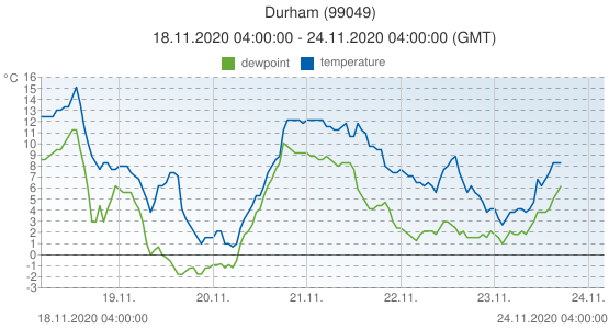 Durham, United Kingdom (99049): temperature & dewpoint: 18.11.2020 04:00:00 - 24.11.2020 04:00:00 (GMT)
